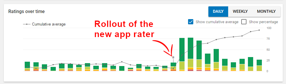 How We Have Improved Our Game's Ratings With A Smart App Rater
